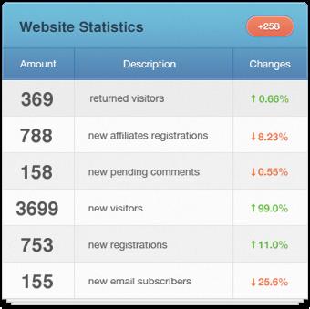 آمار سایت / Web Statistics